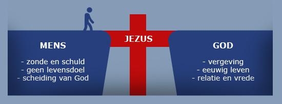 Jezus is Gods oplossing en herstelt de kloof
